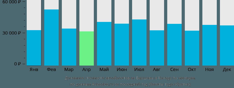 Динамика стоимости авиабилетов из Варшавы в Канаду по месяцам