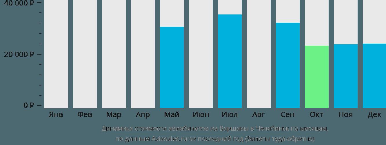 Динамика стоимости авиабилетов из Варшавы в Челябинск по месяцам