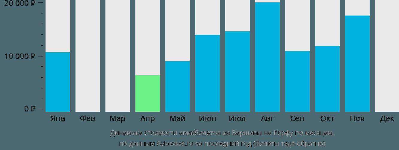 Динамика стоимости авиабилетов из Варшавы на Корфу по месяцам