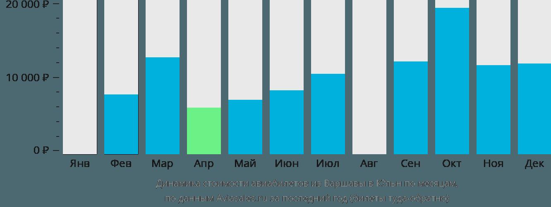 Динамика стоимости авиабилетов из Варшавы в Кёльн по месяцам