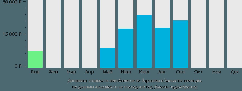 Динамика стоимости авиабилетов из Варшавы в Ханью по месяцам