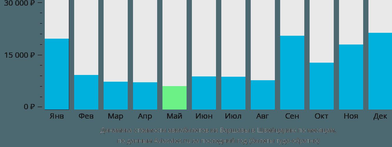 Динамика стоимости авиабилетов из Варшавы в Швейцарию по месяцам