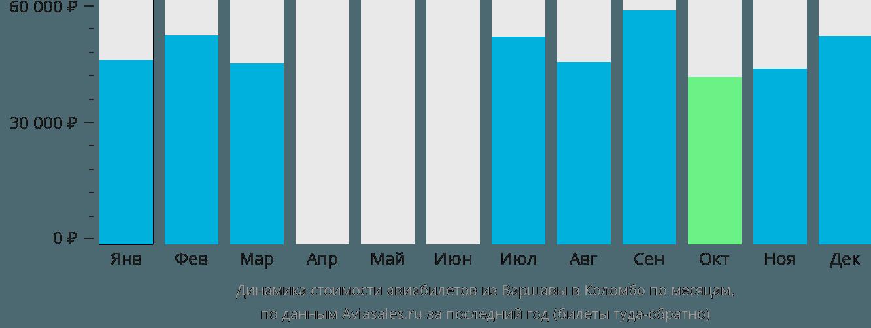 Динамика стоимости авиабилетов из Варшавы в Коломбо по месяцам