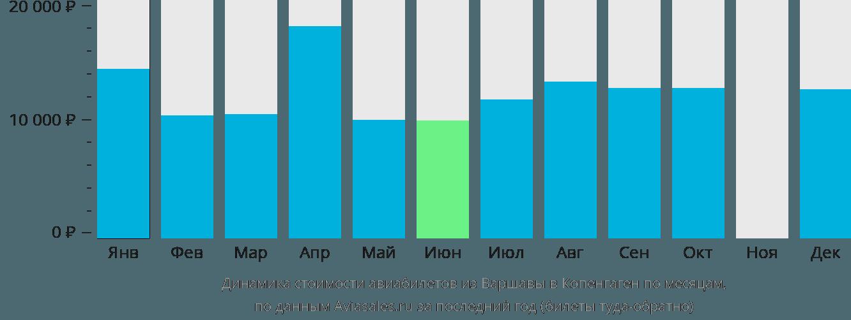 Динамика стоимости авиабилетов из Варшавы в Копенгаген по месяцам