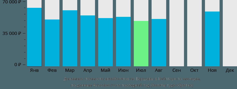 Динамика стоимости авиабилетов из Варшавы в Кейптаун по месяцам
