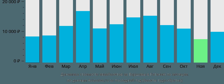 Динамика стоимости авиабилетов из Варшавы в Катанию по месяцам