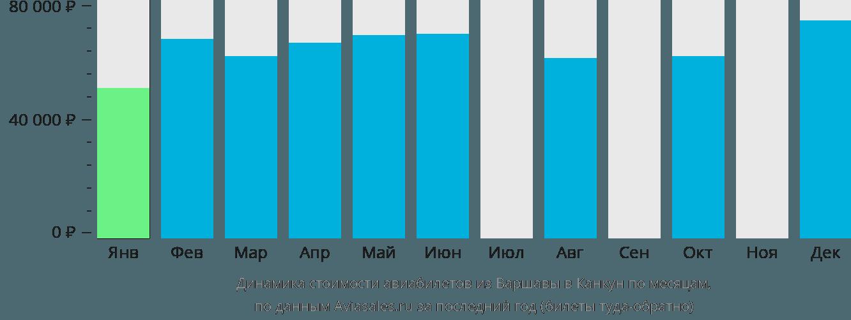 Динамика стоимости авиабилетов из Варшавы в Канкун по месяцам
