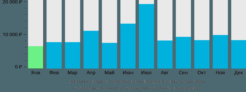 Динамика стоимости авиабилетов из Варшавы на Кипр по месяцам