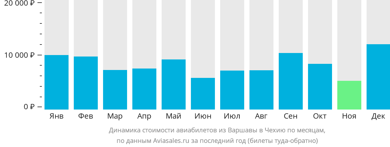 Динамика стоимости авиабилетов из Варшавы в Чехию по месяцам