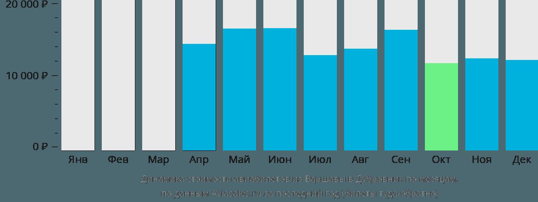 Динамика стоимости авиабилетов из Варшавы в Дубровник по месяцам