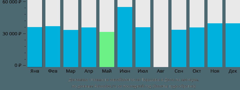 Динамика стоимости авиабилетов из Варшавы в Дели по месяцам