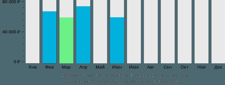 Динамика стоимости авиабилетов из Варшавы в Денвер по месяцам