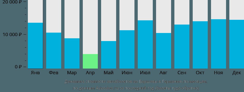 Динамика стоимости авиабилетов из Варшавы в Германию по месяцам
