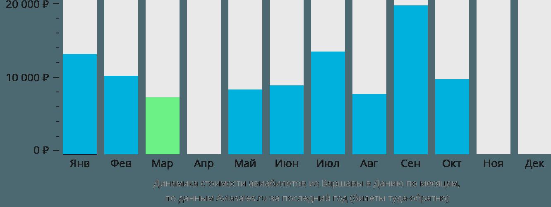 Динамика стоимости авиабилетов из Варшавы в Данию по месяцам