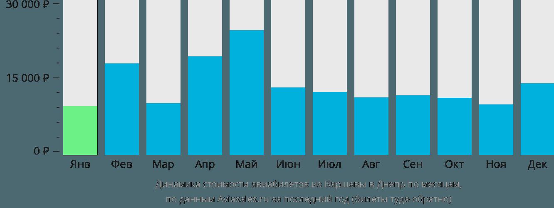 Динамика стоимости авиабилетов из Варшавы в Днепр по месяцам