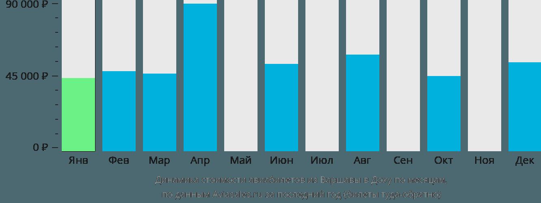 Динамика стоимости авиабилетов из Варшавы в Доху по месяцам