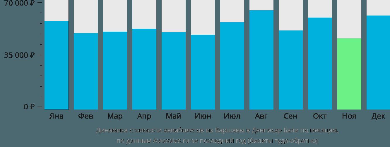 Динамика стоимости авиабилетов из Варшавы в Денпасар Бали по месяцам