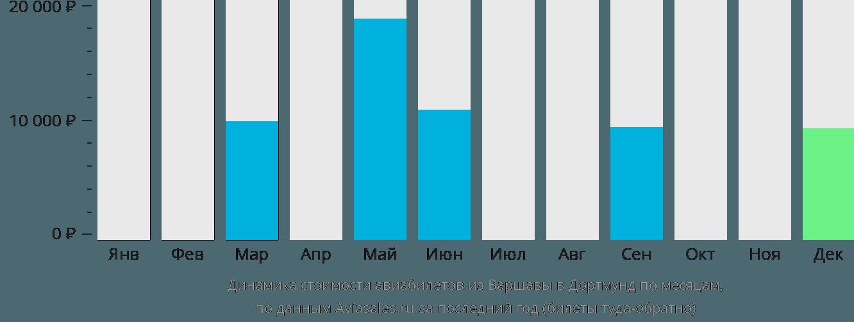 Динамика стоимости авиабилетов из Варшавы в Дортмунд по месяцам