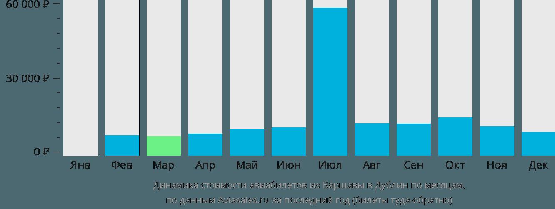 Динамика стоимости авиабилетов из Варшавы в Дублин по месяцам