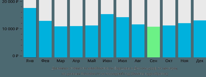 Динамика стоимости авиабилетов из Варшавы в Дюссельдорф по месяцам