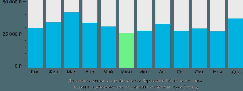 Динамика стоимости авиабилетов из Варшавы в Дубай по месяцам