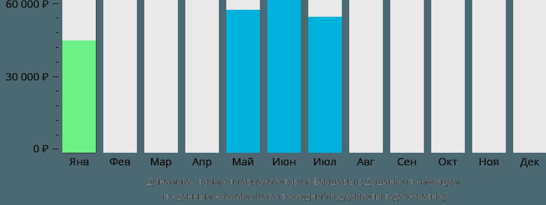 Динамика стоимости авиабилетов из Варшавы в Душанбе по месяцам