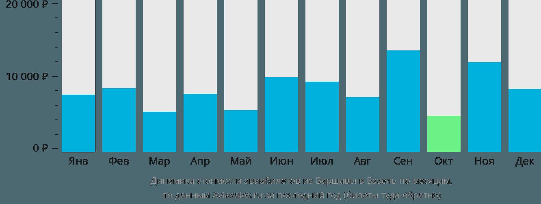 Динамика стоимости авиабилетов из Варшавы в Базель по месяцам