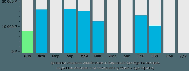 Динамика стоимости авиабилетов из Варшавы в Эдинбург по месяцам