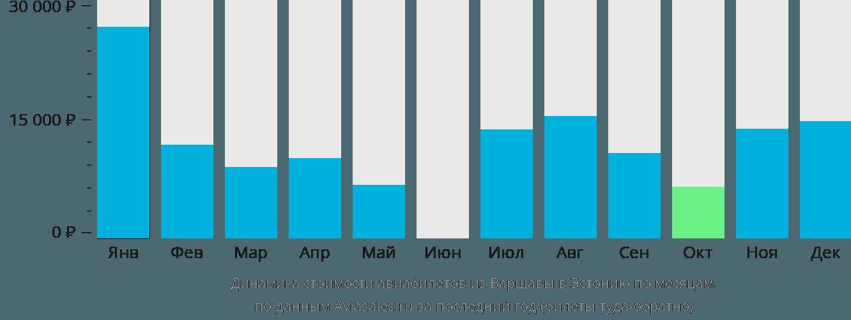 Динамика стоимости авиабилетов из Варшавы в Эстонию по месяцам