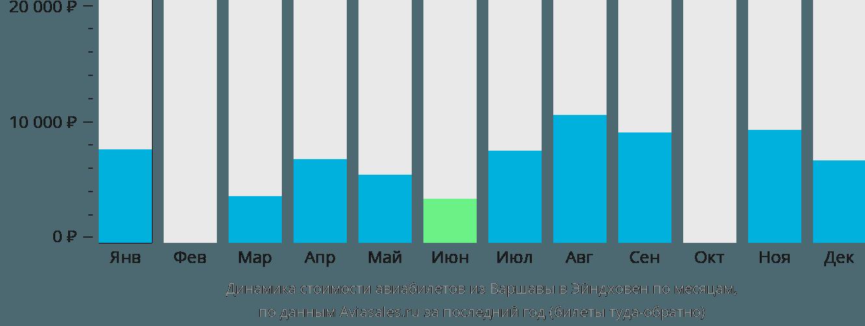 Динамика стоимости авиабилетов из Варшавы в Эйндховен по месяцам