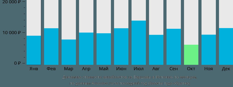 Динамика стоимости авиабилетов из Варшавы в Испанию по месяцам
