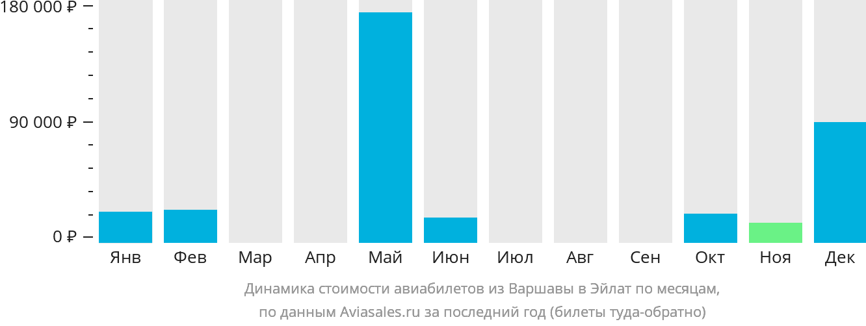 Динамика стоимости авиабилетов из Варшавы в Эйлат по месяцам