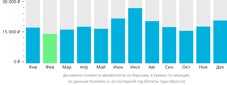 Динамика стоимости авиабилетов из Варшавы в Ереван по месяцам