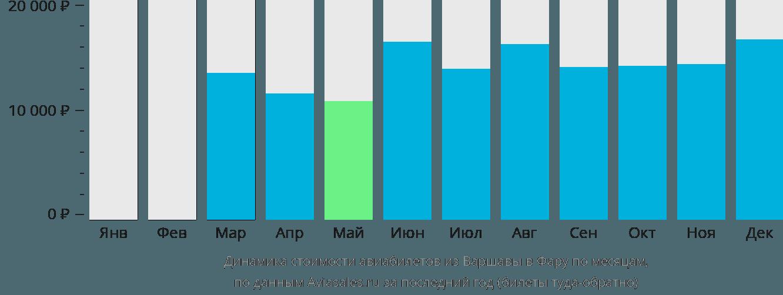 Динамика стоимости авиабилетов из Варшавы в Фару по месяцам