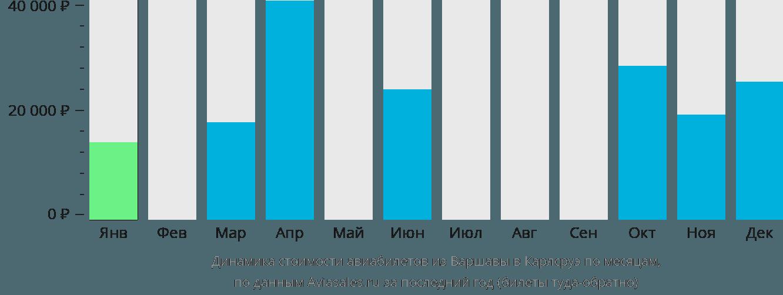 Динамика стоимости авиабилетов из Варшавы в Карлсруэ по месяцам