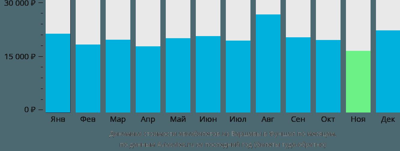 Динамика стоимости авиабилетов из Варшавы в Фуншал по месяцам