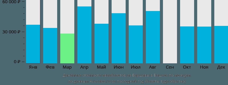 Динамика стоимости авиабилетов из Варшавы в Бишкек по месяцам