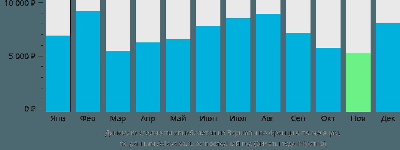 Динамика стоимости авиабилетов из Варшавы во Францию по месяцам