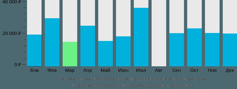 Динамика стоимости авиабилетов из Варшавы в Фуэртевентуру по месяцам