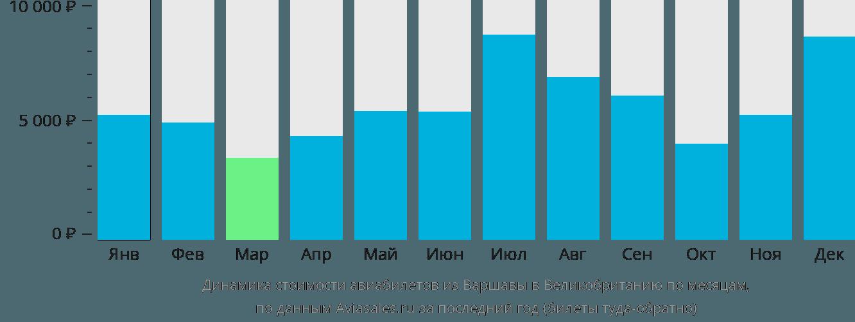 Динамика стоимости авиабилетов из Варшавы в Великобританию по месяцам