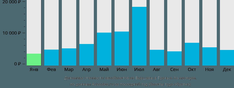 Динамика стоимости авиабилетов из Варшавы в Гданьск по месяцам