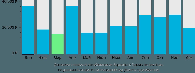 Динамика стоимости авиабилетов из Варшавы в Грузию по месяцам