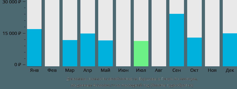 Динамика стоимости авиабилетов из Варшавы в Геную по месяцам