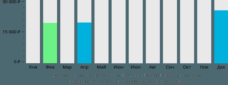 Динамика стоимости авиабилетов из Варшавы в Нижний Новгород по месяцам