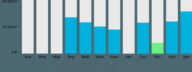 Динамика стоимости авиабилетов из Варшавы в Гётеборг по месяцам