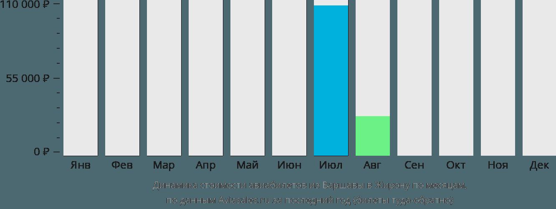 Динамика стоимости авиабилетов из Варшавы в Жирону по месяцам