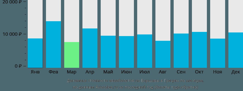 Динамика стоимости авиабилетов из Варшавы в Грецию по месяцам