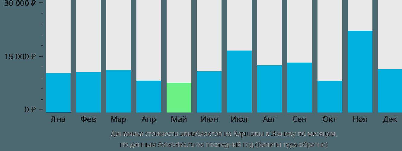 Динамика стоимости авиабилетов из Варшавы в Женеву по месяцам