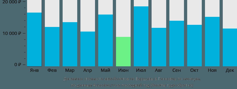 Динамика стоимости авиабилетов из Варшавы в Ганновер по месяцам