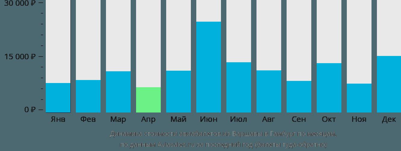 Динамика стоимости авиабилетов из Варшавы в Гамбург по месяцам